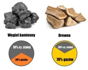 czesci-lotnte-wegiel-drewno